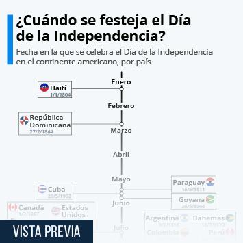 Infografía: ¿Cuándo se festeja el Día de la Independencia en América? | Statista