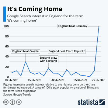 Link to It's Coming Home Infographic
