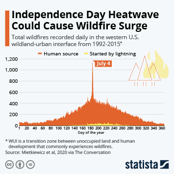 Infographic: Independence Day Heatwave Could Cause Wildfire Surge   Statista