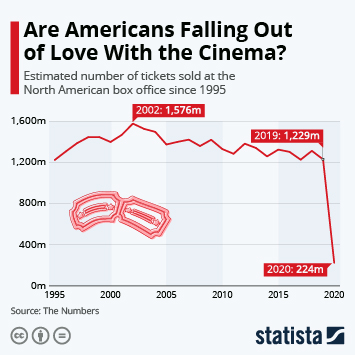 Infographic: Are Americans Falling Out of Love With the Cinema? | Statista