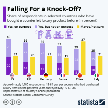 Infographic: Falling For a Knock-Off? | Statista