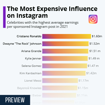 Infographic: The Most Expensive Influence on Instagram | Statista