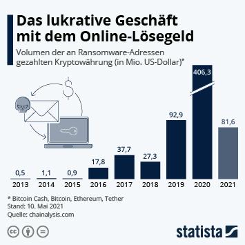 Infografik: Das lukrative Geschäft mit dem Online-Lösegeld | Statista