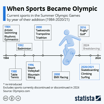 Infographic: When Sports Became Olympic | Statista