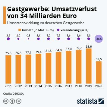 Infografik: Gastgewerbe: Umsatzverlust von 34 Milliarden Euro | Statista