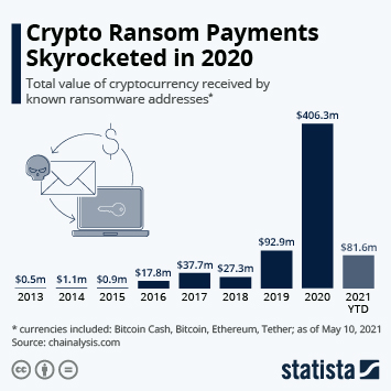 Infographic: Crypto Ransom Payments Skyrocketed in 2020 | Statista