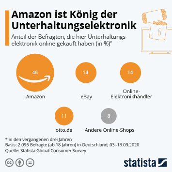 Link zu Amazon ist König der Unterhaltungselektronik Infografik