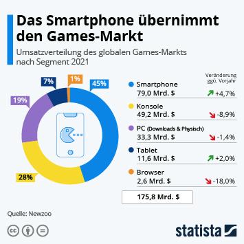 Infografik: Das Smartphone übernimmt den Games-Markt | Statista