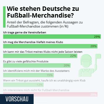 Infografik: Wie stehen die Deutschen zu Fußball-Merchandise? | Statista