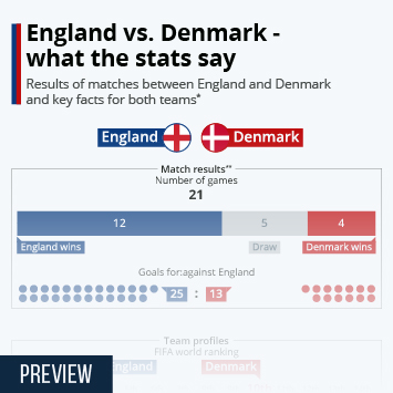 Link to England vs. Denmark - what the stats say Infographic