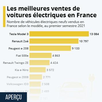 Infographie - Les meilleures ventes de voitures électriques en France