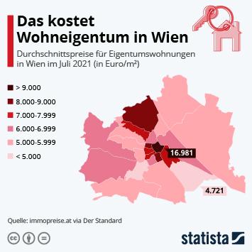 Infografik: Das kostet Wohneigentum in Wien   Statista