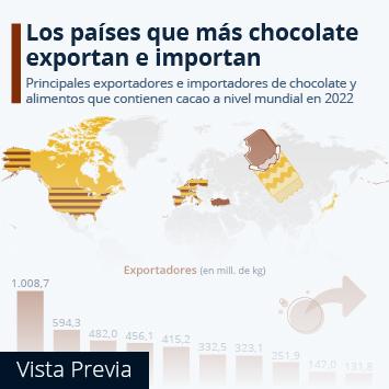 Enlace a Confitería y dulces en España Infografía - Los mayores exportadores e importadores de chocolate del mundo Infografía