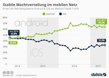 Stabile Machtverteilung im mobilen Netz