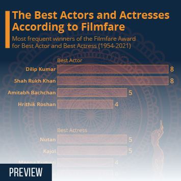Infographic: The Best Actors and Actresses According to Filmfare | Statista