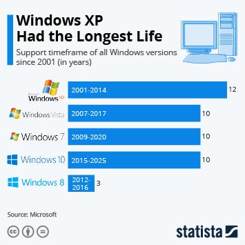 Infographic: Windows XP Had the Longest Life | Statista