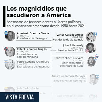 Infografía: Los mayores magnicidios del continente americano desde 1950   Statista