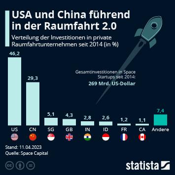 Infografik: USA und China führend in der Raumfahrt 2.0 | Statista