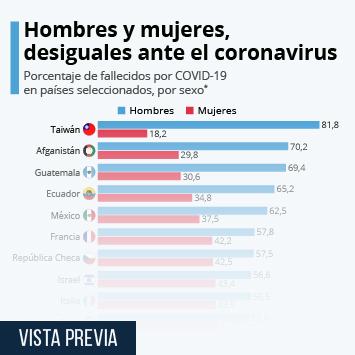 Infografía: ¿Es el coronavirus más letal entre los hombres? | Statista