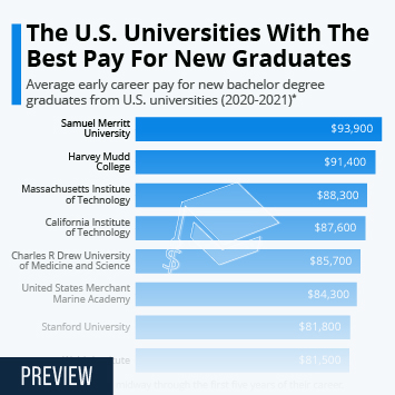 Infographic: The U.S. Universities With The Best Pay For New Graduates   Statista