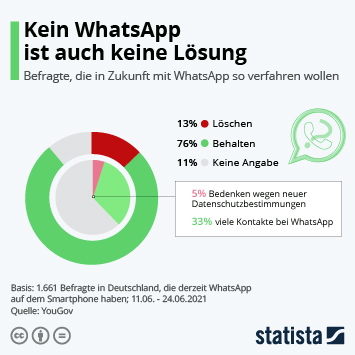 Infografik: Kein WhatsApp ist auch keine Lösung | Statista