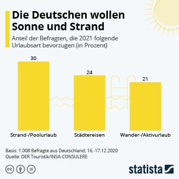 Link zu Die Deutschen wollen Sonne und Strand Infografik