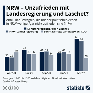 Infografik: NRW - Unzufrieden mit Landesregierung und Laschet?   Statista