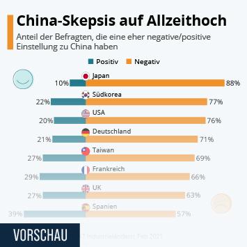 Infografik - China-Skepsis auf Allzeithoch
