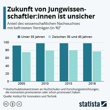 Infografik: Zukunft von Jungwissenschaftler:innen ist unsicher   Statista