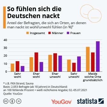 Bilder männer deutschen nackt von Nackt und