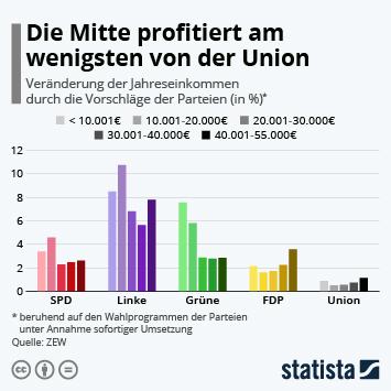 Infografik: Die Mitte profitiert am wenigsten von der Union   Statista
