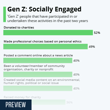 Infographic: Gen Z: Socially Engaged | Statista