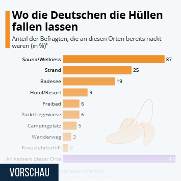 Infografik: Wo Die Deutschen die Hüllen fallen lassen | Statista