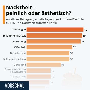 Infografik: Nacktheit - peinlich oder ästhetisch? | Statista