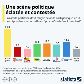 Infographie: Politique française : une scène éclatée et contestée   Statista