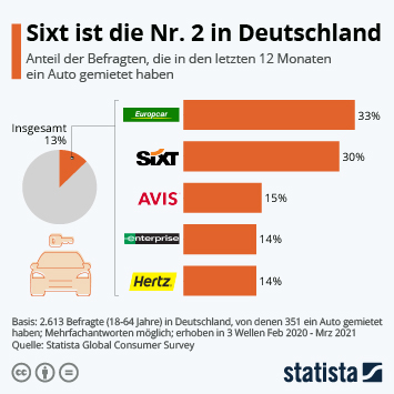 Infografik: Sixt ist die Nr. 2 in Deutschland | Statista