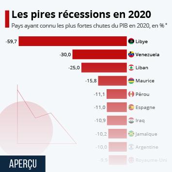 Infographie: Les pires récessions en 2020 | Statista