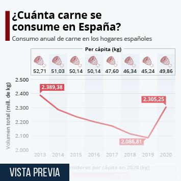 Infografía: En España se consumen casi 50 kilos de carne por persona al año | Statista