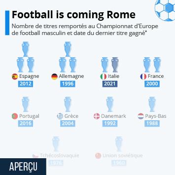 """Infographie: """"It's coming Rome"""" : l'Italie remporte le 2ème Euro de son histoire   Statista"""