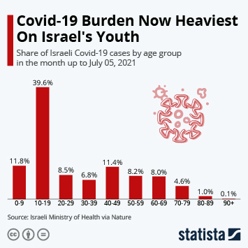 Infographic: Covid-19 Burden Now Heaviest On Israel's Youth | Statista
