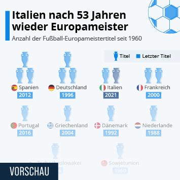 Infografik: Italien nach 53 Jahren wieder Europameister   Statista