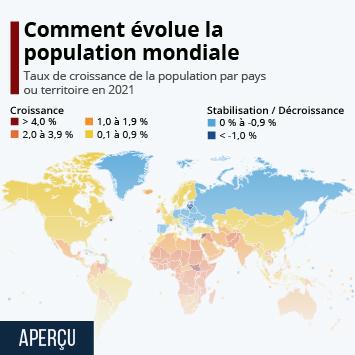 Infographie: Comment évolue la population mondiale | Statista