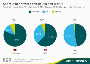 Infografik: Android beherrscht den deutschen Markt | Statista