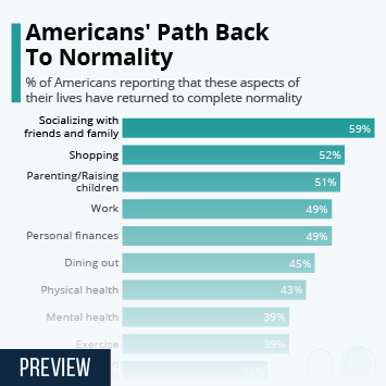 Infographic: Americans' Path Back To Normality | Statista