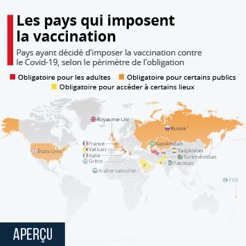 Infographie: Les pays où la vaccination est obligatoire | Statista