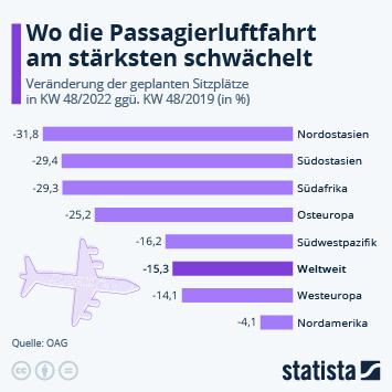 Infografik: Flugverkehr auf Erholungskurs   Statista