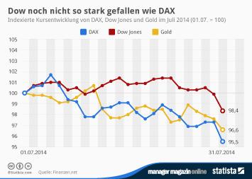 Infografik: Dow noch nicht so stark gefallen wie DAX | Statista