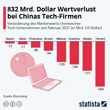 Link zu 832 Mrd. Dollar Wertverlust bei Chinas Tech-Firmen Infografik