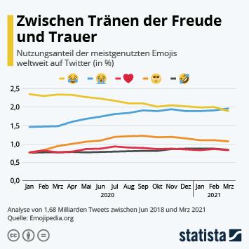 Infografik: Zwischen Tränen der Freude und Trauer   Statista