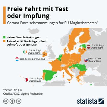 Infografik: Freie Fahrt mit Test oder Impfung | Statista